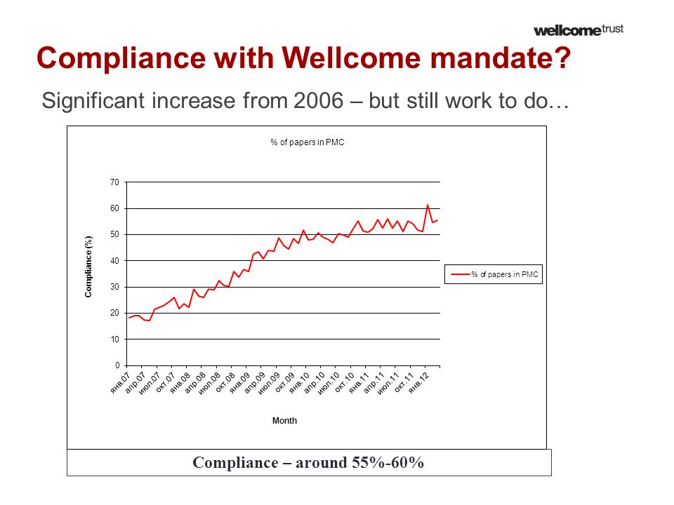 Compliance with Wellcome mandate
