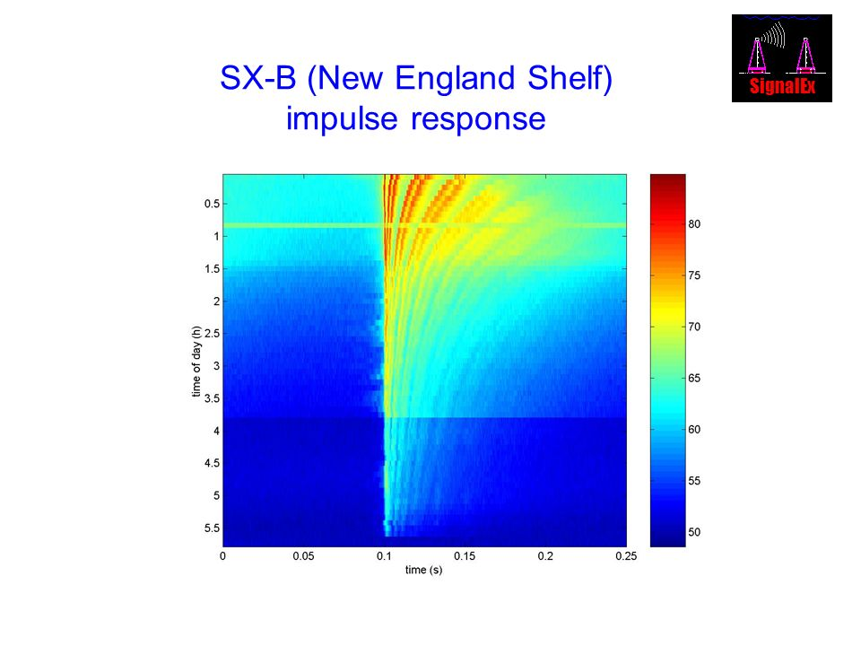 SX-B (New England Shelf) impulse response