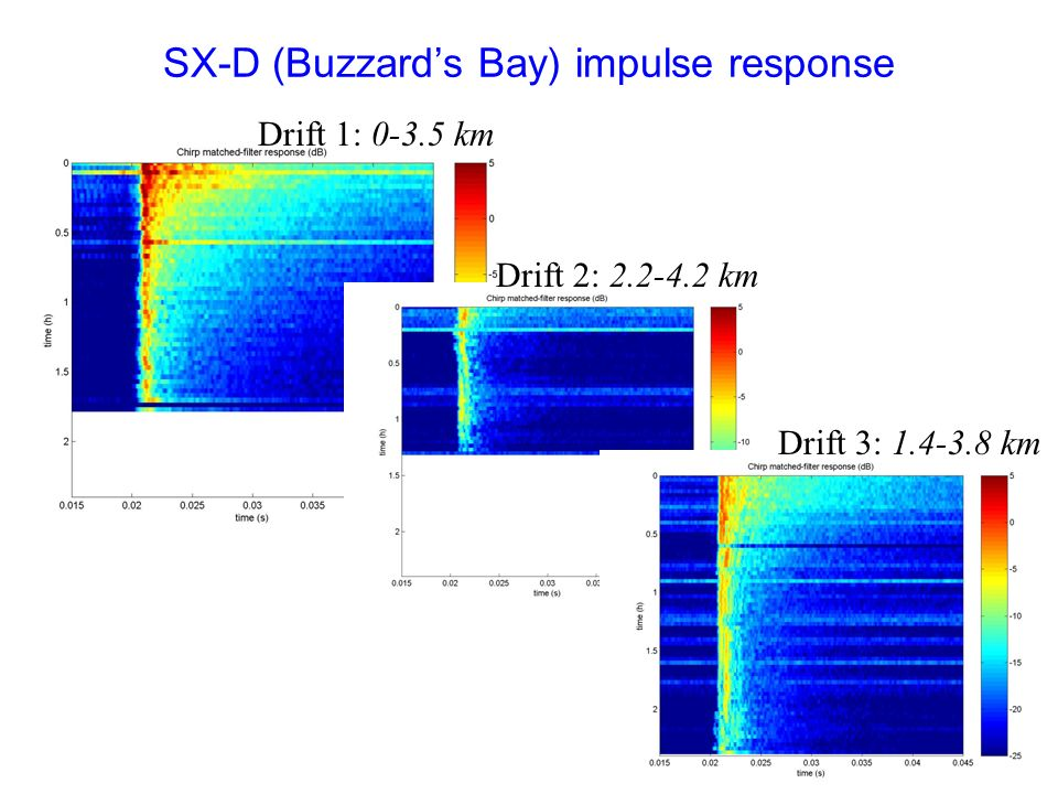 SX-D (Buzzard's Bay) impulse response