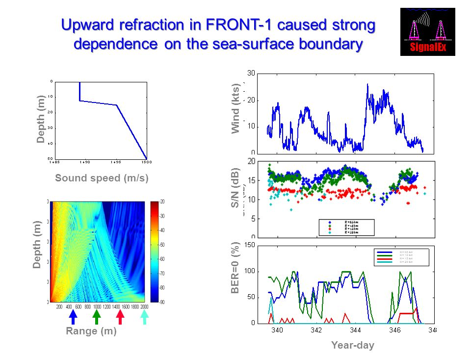 Upward refraction in FRONT-1 caused strong dependence on the sea-surface boundary