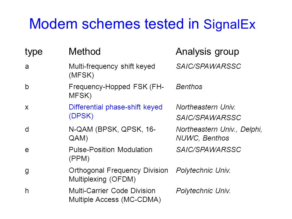 Modem schemes tested in SignalEx