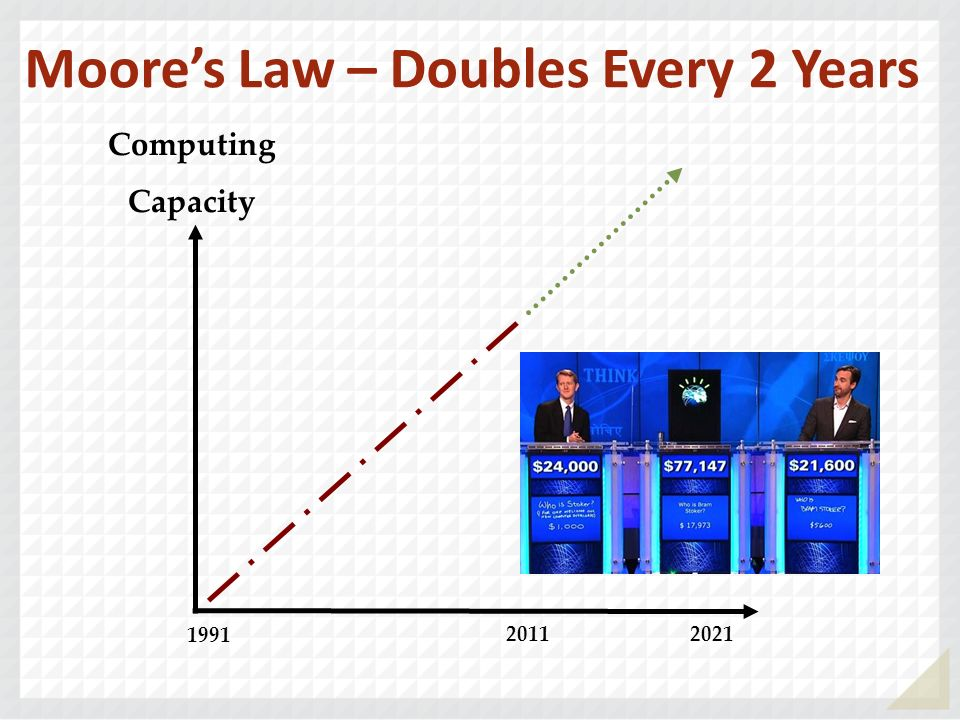 Moore's Law – Doubles Every 2 Years