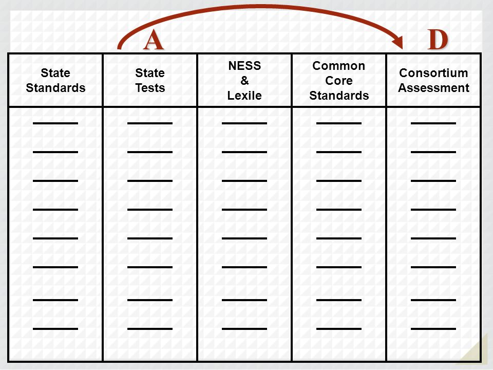 A D State Standards State Tests NESS & Lexile Common Core Standards