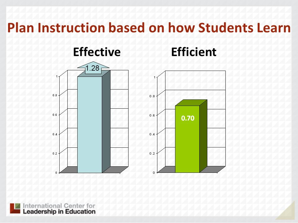 Plan Instruction based on how Students Learn