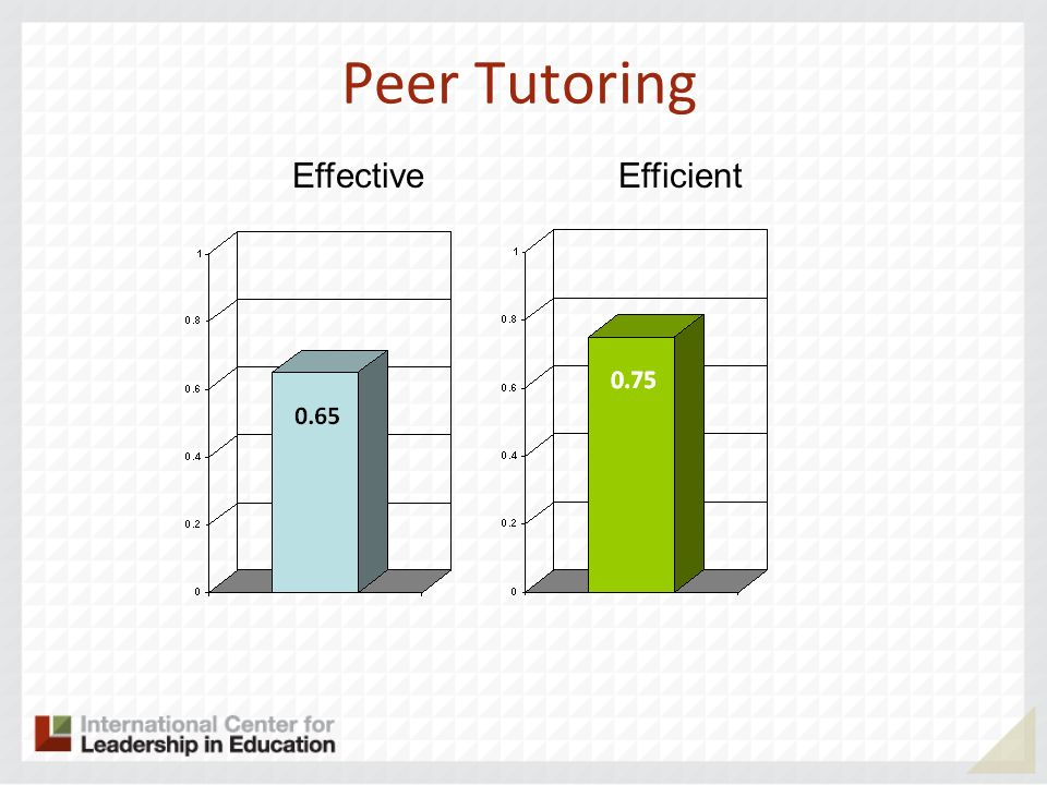 effective tutoring This chapter describes the key instructional components of effective peer tutoring  for tutors, tutees, and peer observers learn units are the measures of teach.