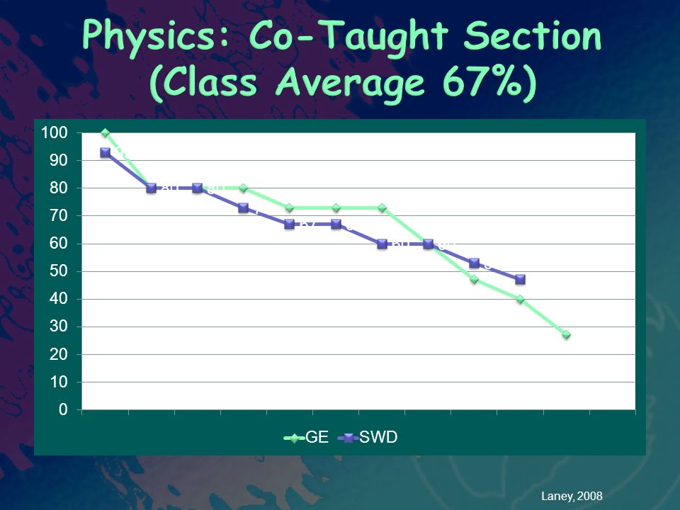 Physics: Co-Taught Section (Class Average 67%)