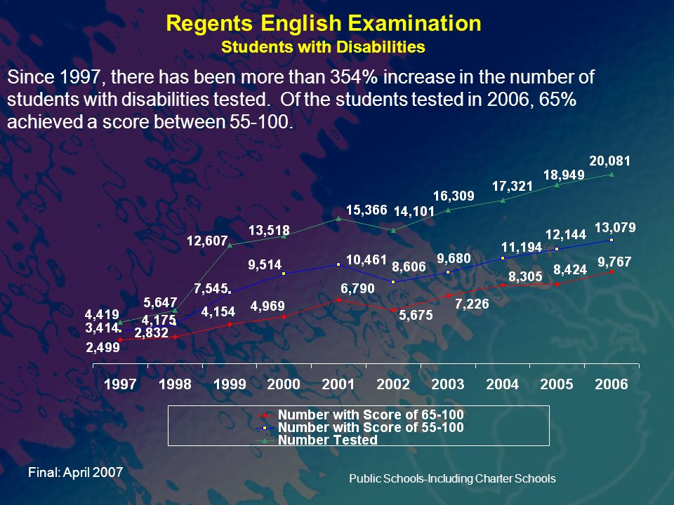 Regents English Examination Students with Disabilities