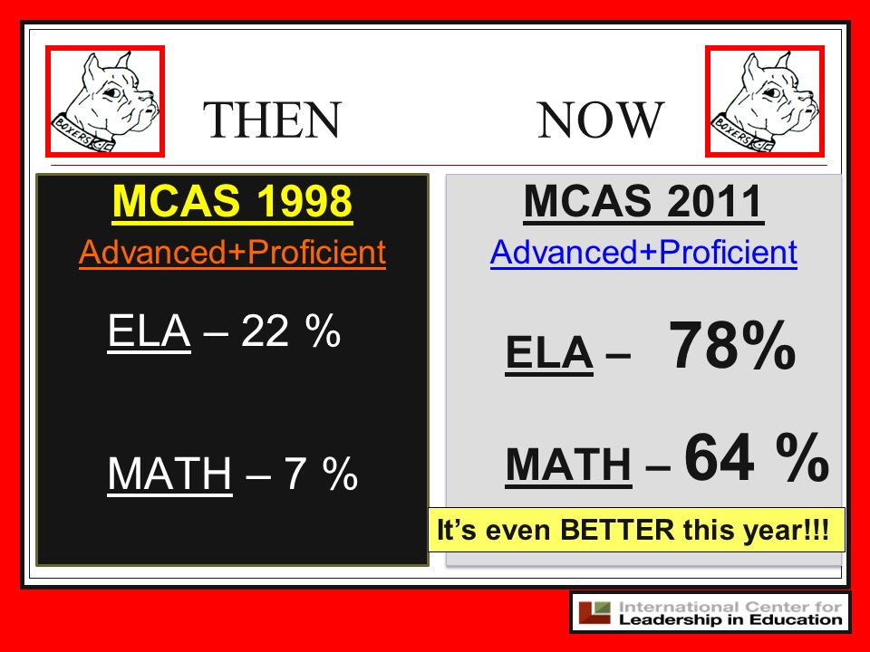 THEN NOW MCAS 1998 ELA – 22 % MATH – 7 % MCAS 2011 ELA – 78%