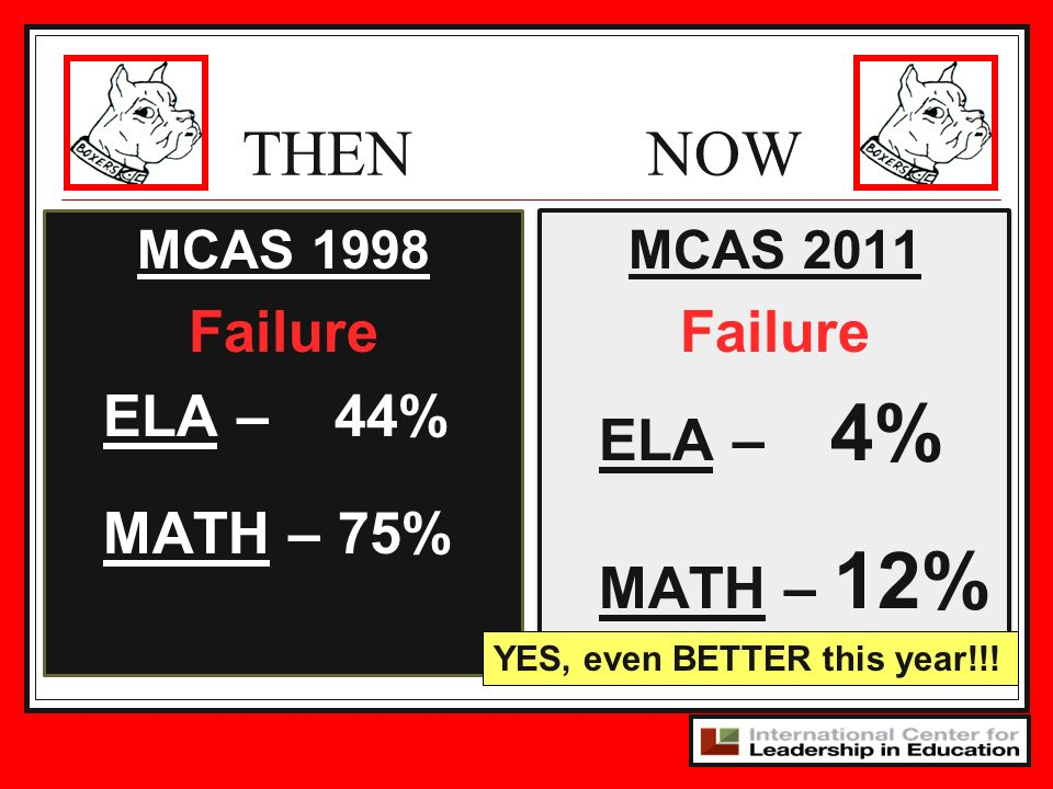 THEN NOW Failure ELA – 44% MATH – 75% Failure ELA – 4% MATH – 12%