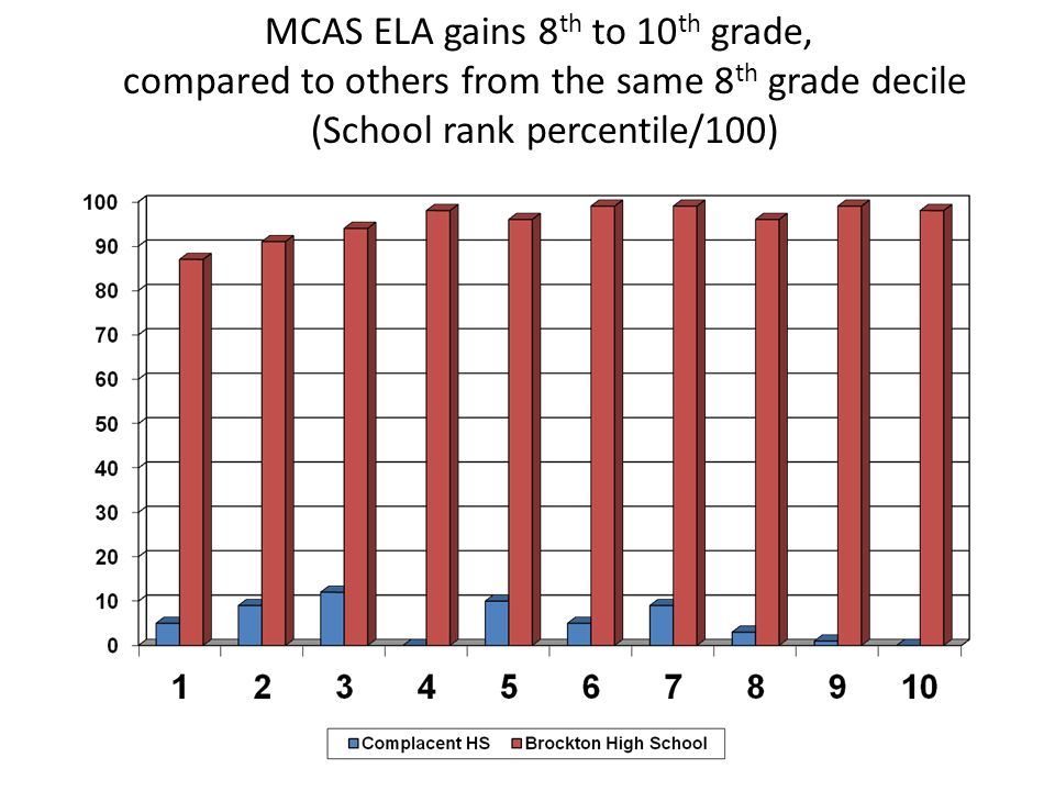 MCAS ELA gains 8th to 10th grade,
