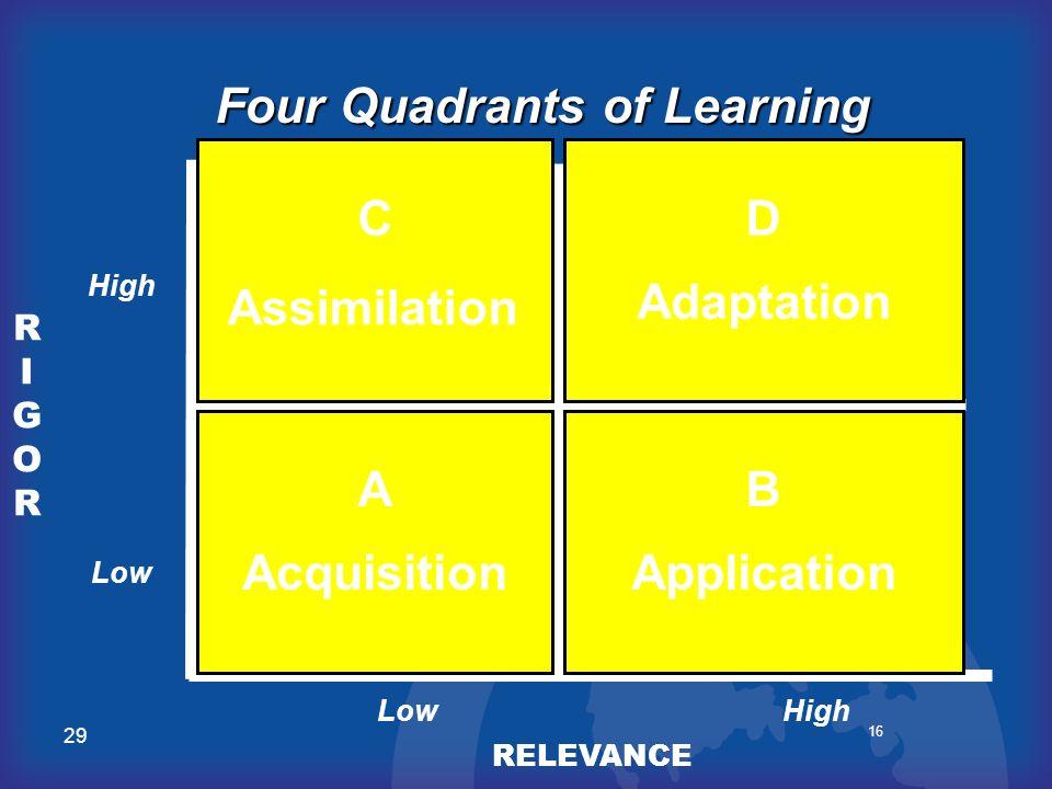 Four Quadrants of Learning