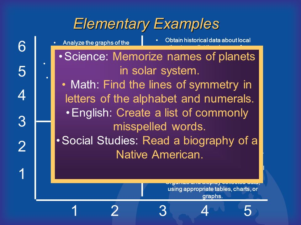 D C B A Elementary Examples 6 5 4 3 2 1 1 2 3 4 5