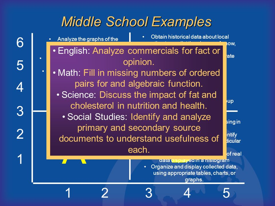 D C B A Middle School Examples 6 5 4 3 2 1 1 2 3 4 5