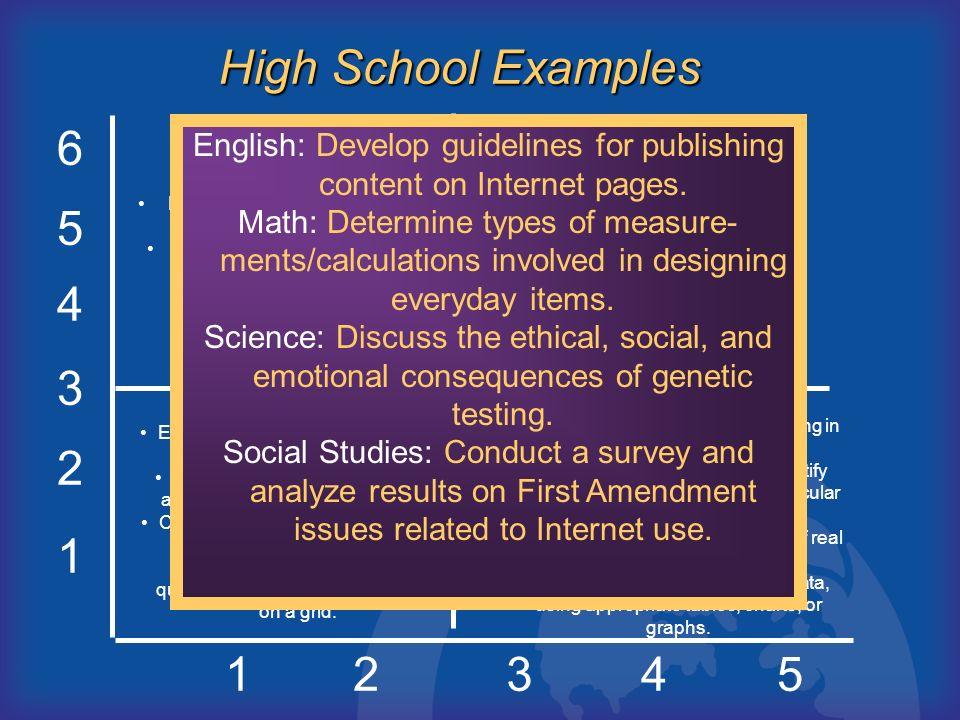 D C B A High School Examples 6 5 4 3 2 1 1 2 3 4 5