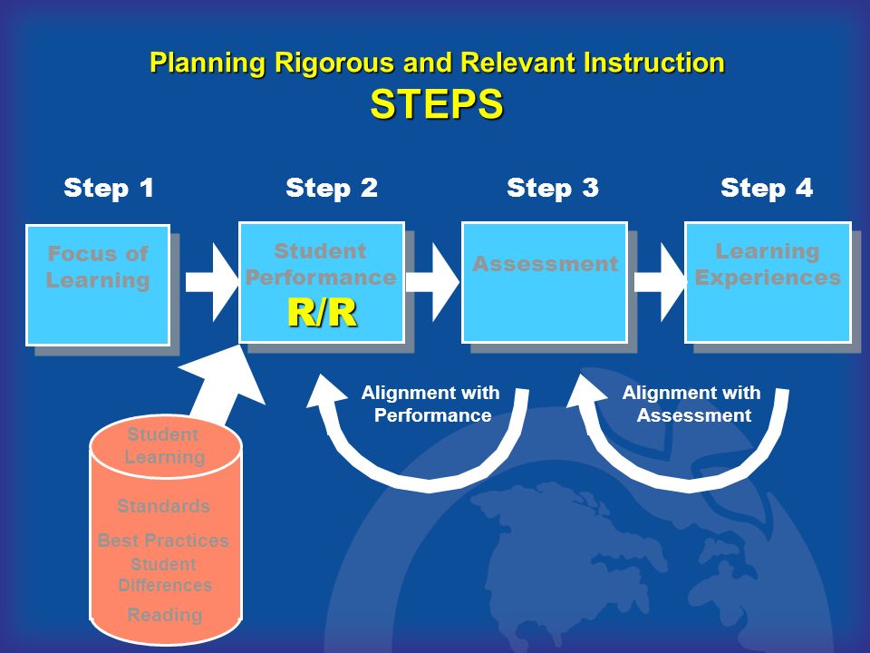 Planning Rigorous and Relevant Instruction STEPS