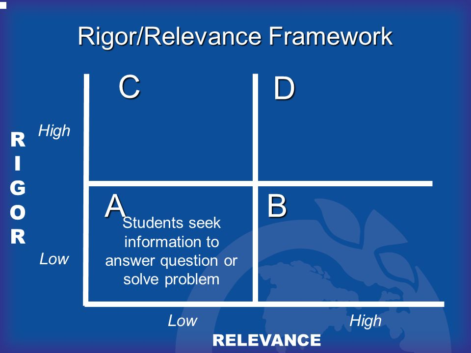 C D A B Rigor/Relevance Framework RIGOR High Low Low High RELEVANCE