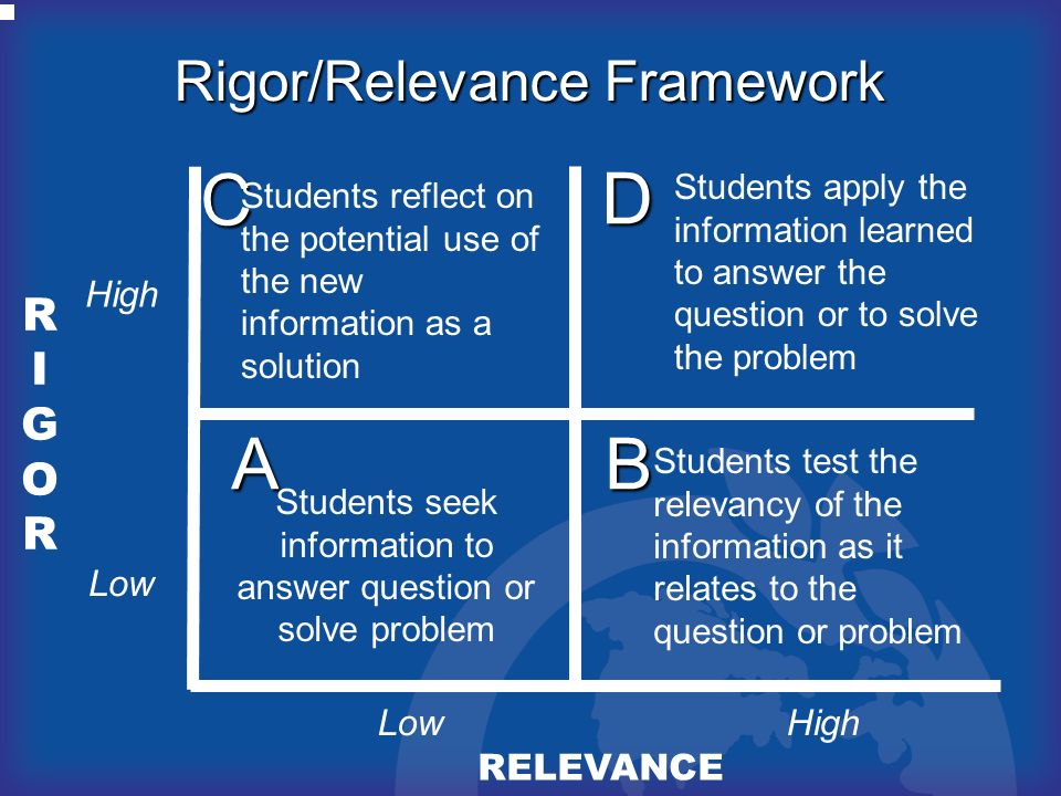 C D A B Rigor/Relevance Framework RIGOR High Low Low High RELEVANCE