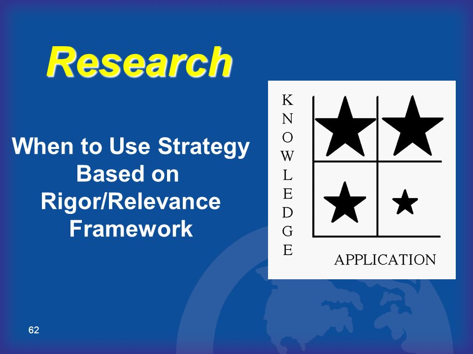 Research When to Use Strategy Based on Rigor/Relevance Framework