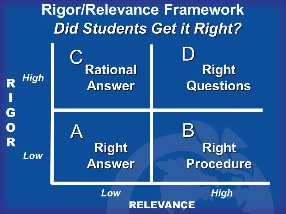 Rigor/Relevance Framework Did Students Get it Right