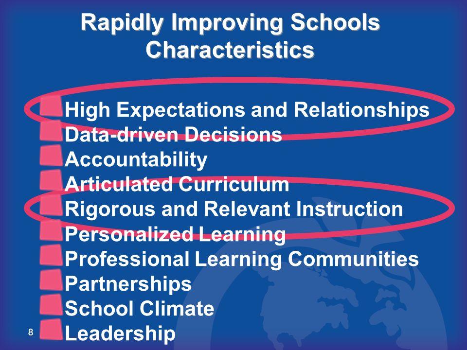 Rapidly Improving Schools Characteristics
