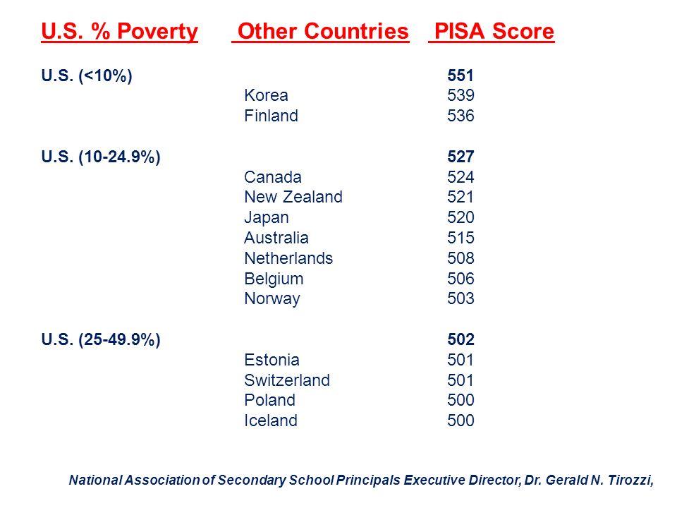 U.S. % Poverty Other Countries PISA Score