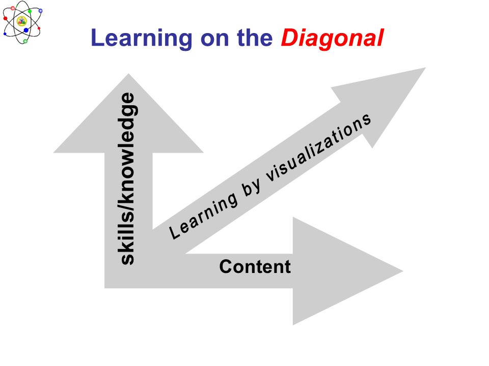 Learning on the Diagonal