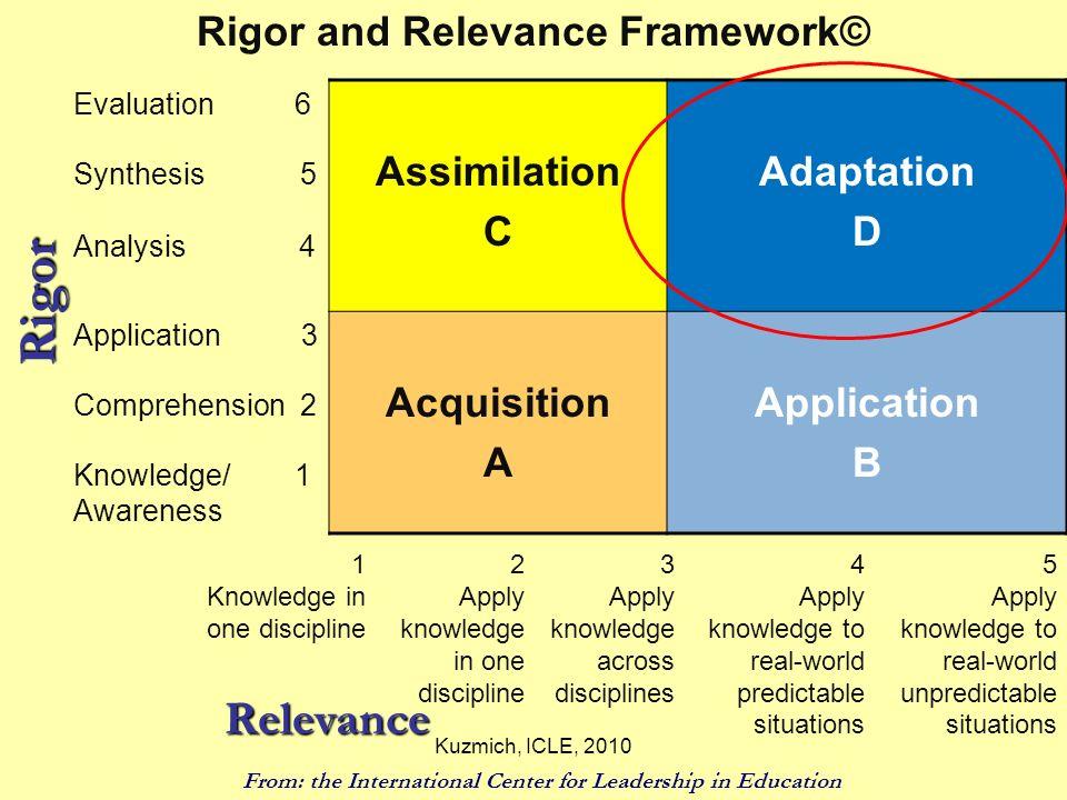 Rigor and Relevance Framework©