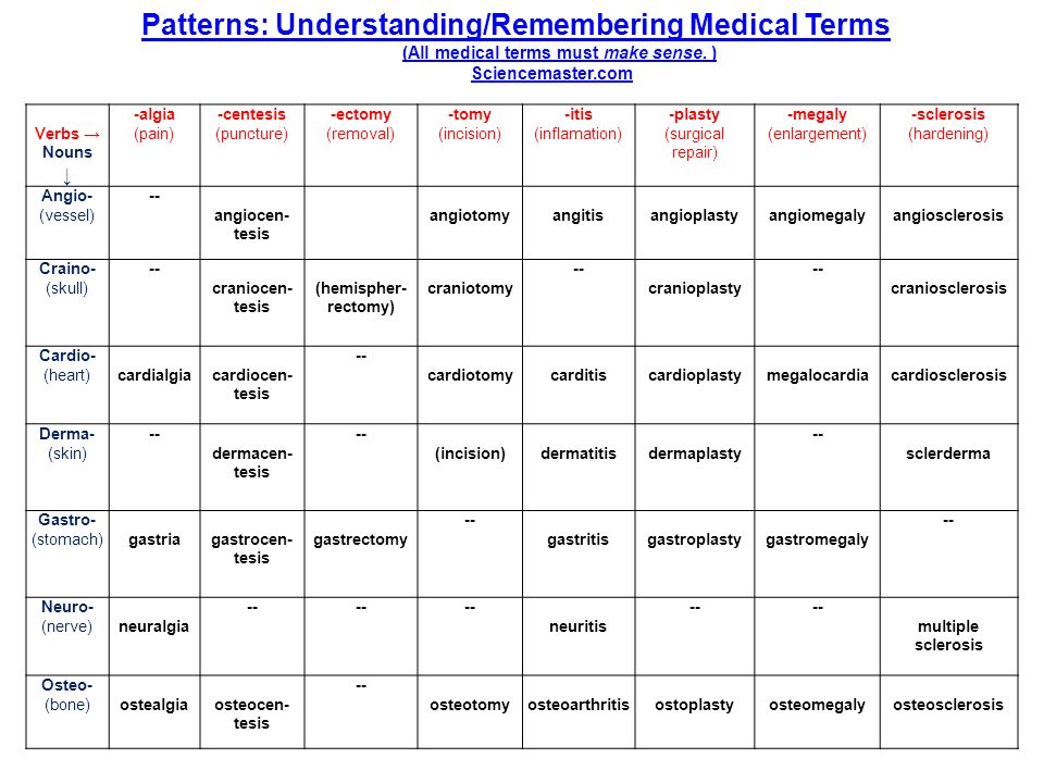Patterns: Understanding/Remembering Medical Terms