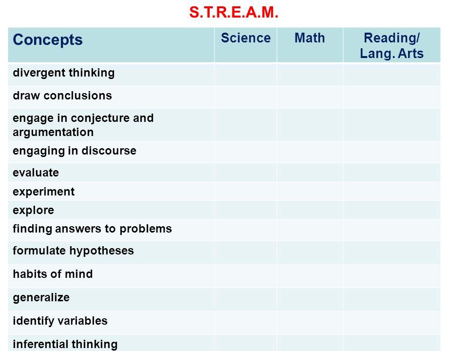 S.T.R.E.A.M. Concepts Science Math Reading/ Lang. Arts