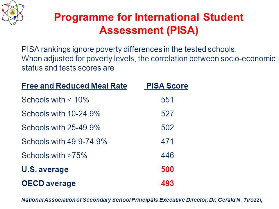 Programme for International Student Assessment (PISA)