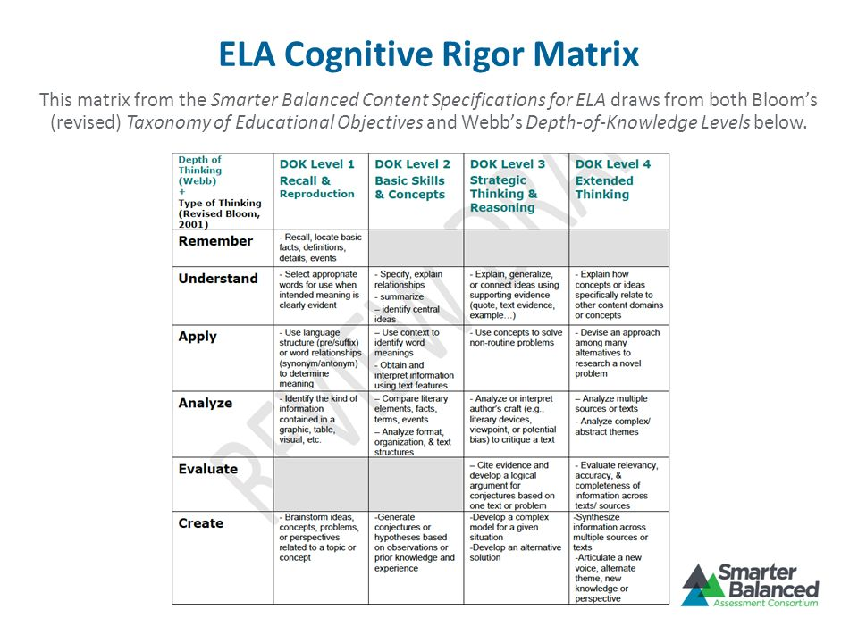 ELA Cognitive Rigor Matrix