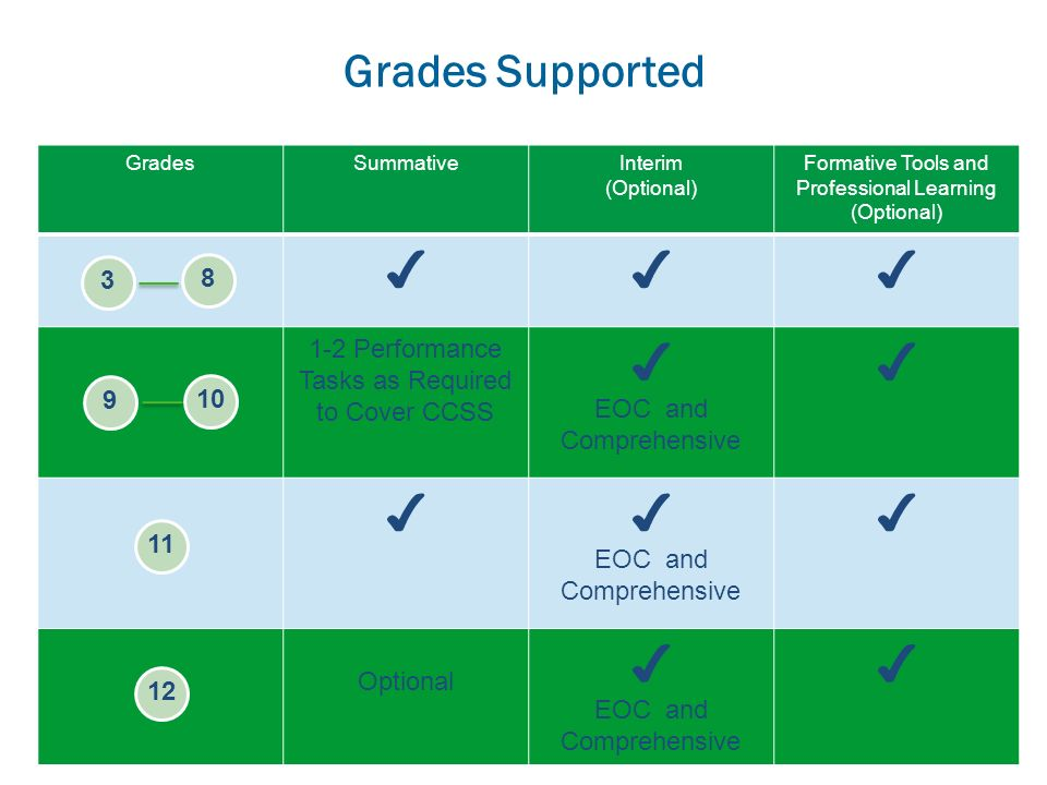 ✔ Grades Supported 1-2 Performance Tasks as Required to Cover CCSS