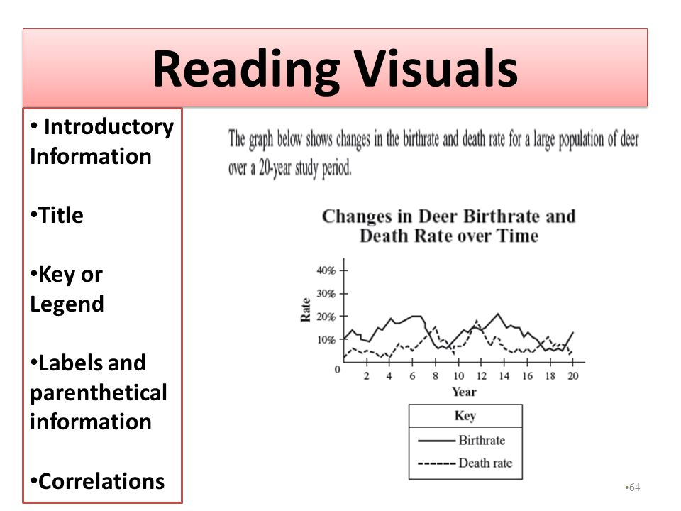 Reading Visuals Introductory Information Title Key or Legend