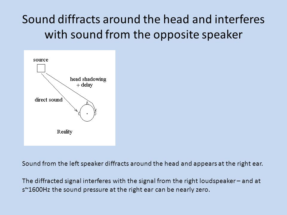 Sound diffracts around the head and interferes with sound from the opposite speaker