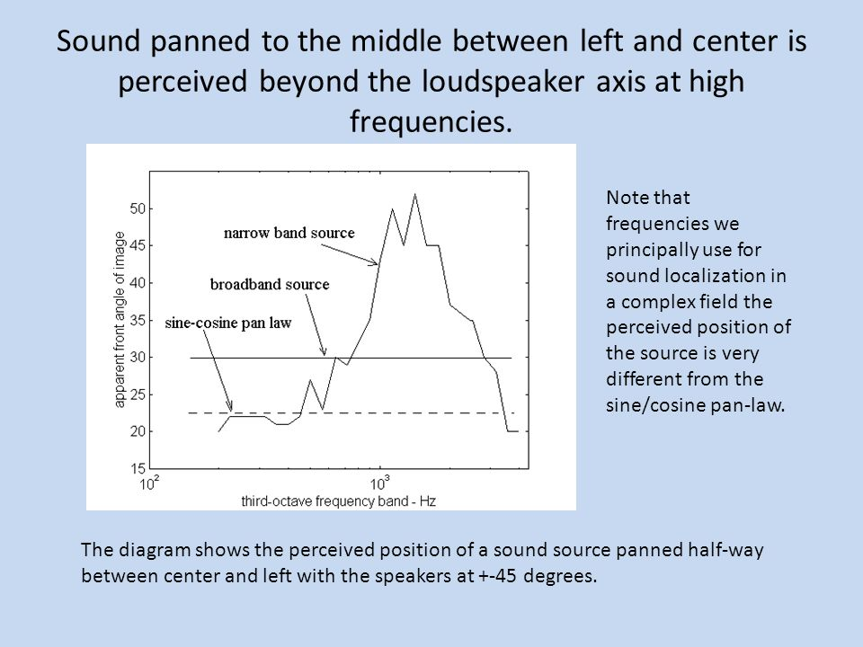 Sound panned to the middle between left and center is perceived beyond the loudspeaker axis at high frequencies.