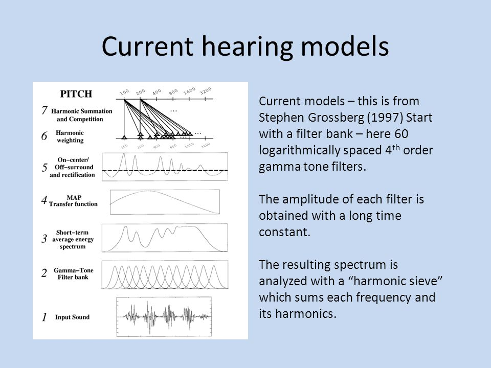 Current hearing models