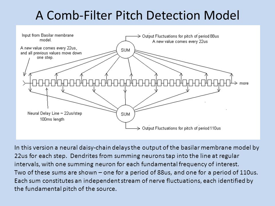 A Comb-Filter Pitch Detection Model