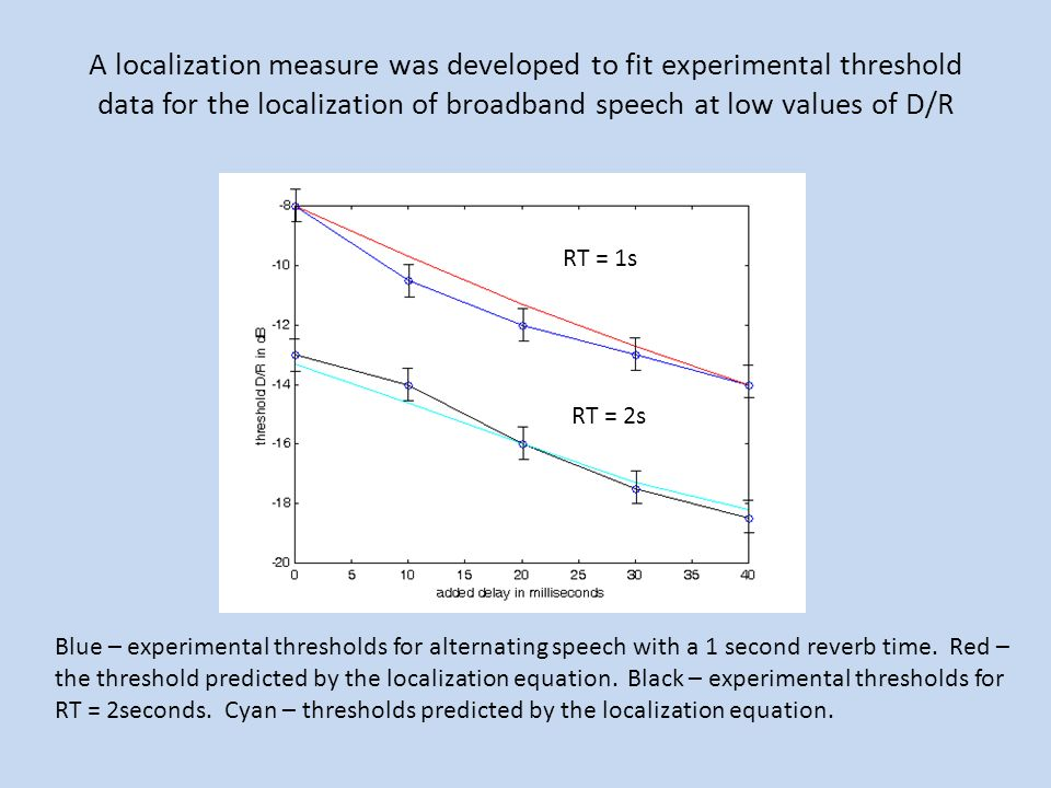A localization measure was developed to fit experimental threshold data for the localization of broadband speech at low values of D/R