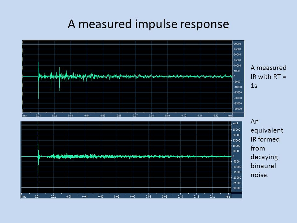 A measured impulse response