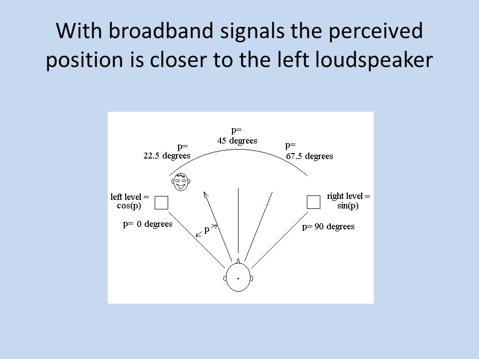 With broadband signals the perceived position is closer to the left loudspeaker