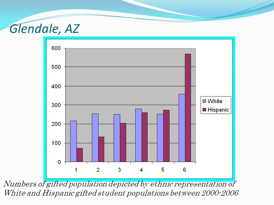 Glendale, AZ Numbers of gifted population depicted by ethnic representation of.