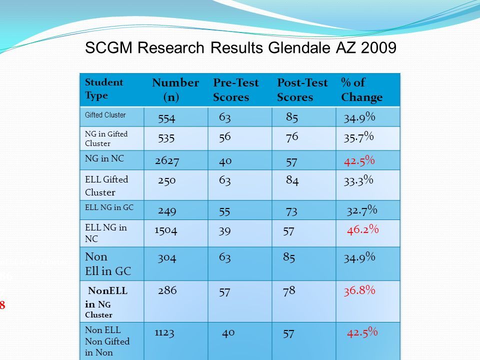 SCGM Research Results Glendale AZ 2009