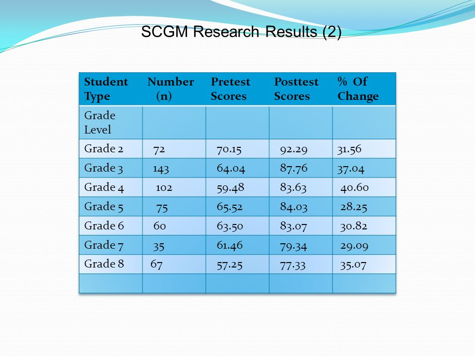 SCGM Research Results (2)