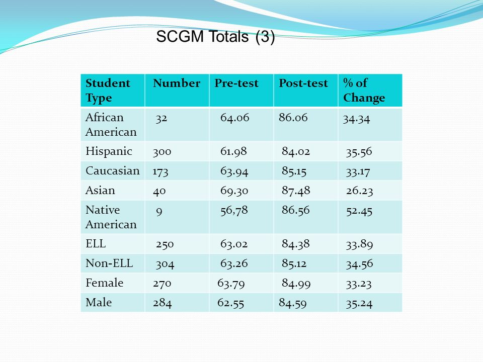 SCGM Totals (3) Student Type Number Pre-test Post-test % of Change