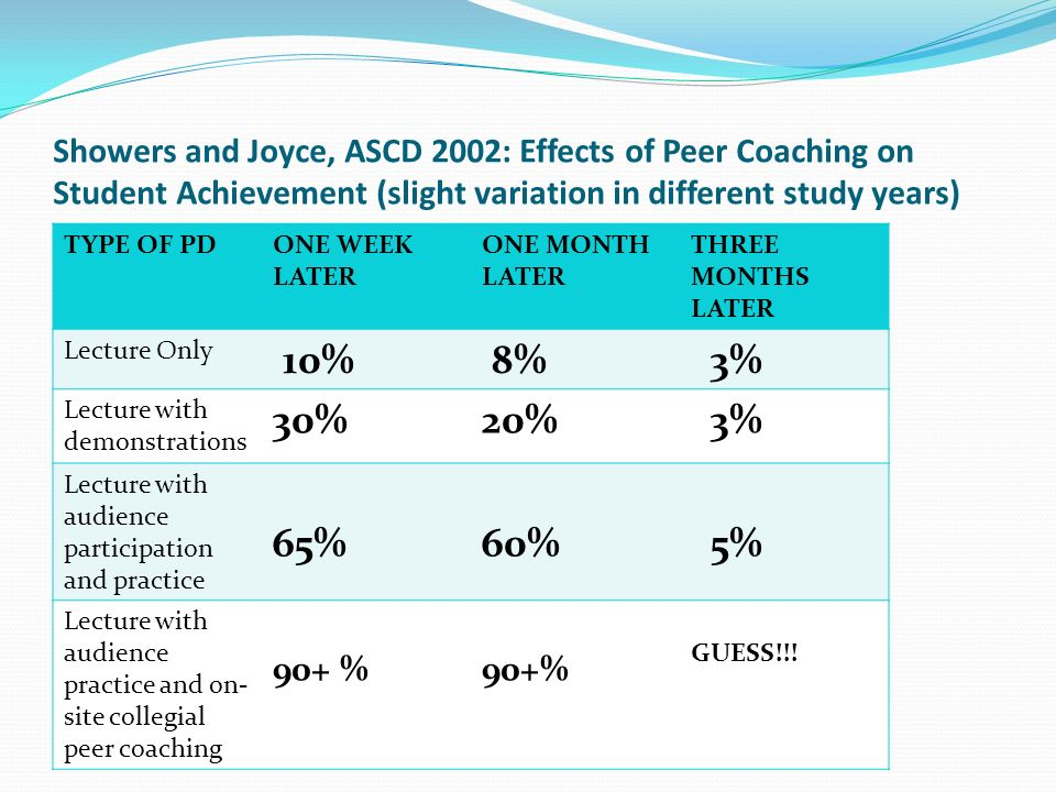 Showers and Joyce, ASCD 2002: Effects of Peer Coaching on Student Achievement (slight variation in different study years)