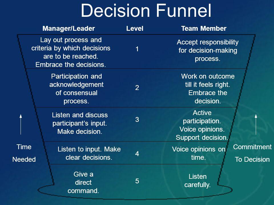 Decision Funnel Manager/Leader Level Team Member