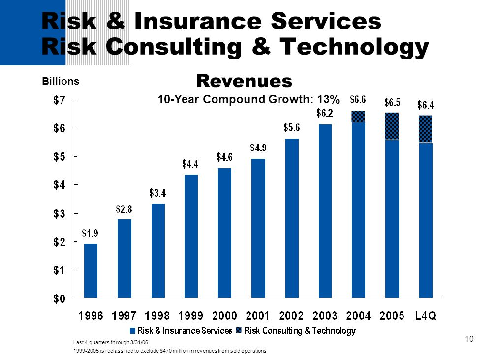 Risk & Insurance Services Risk Consulting & Technology
