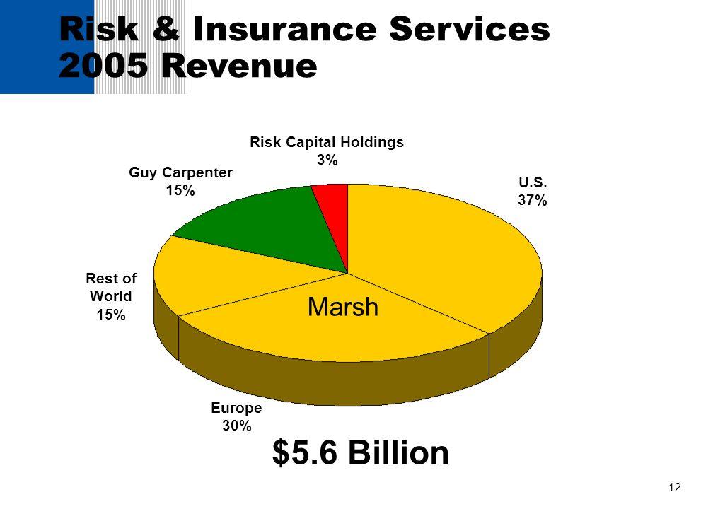 Risk & Insurance Services 2005 Revenue