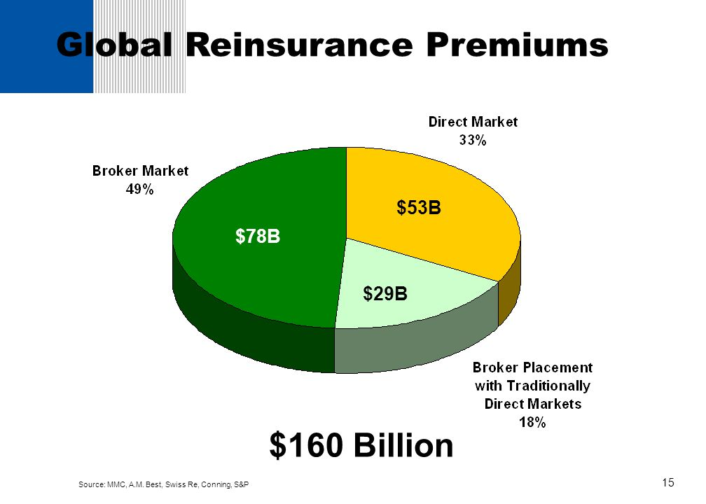 Global Reinsurance Premiums