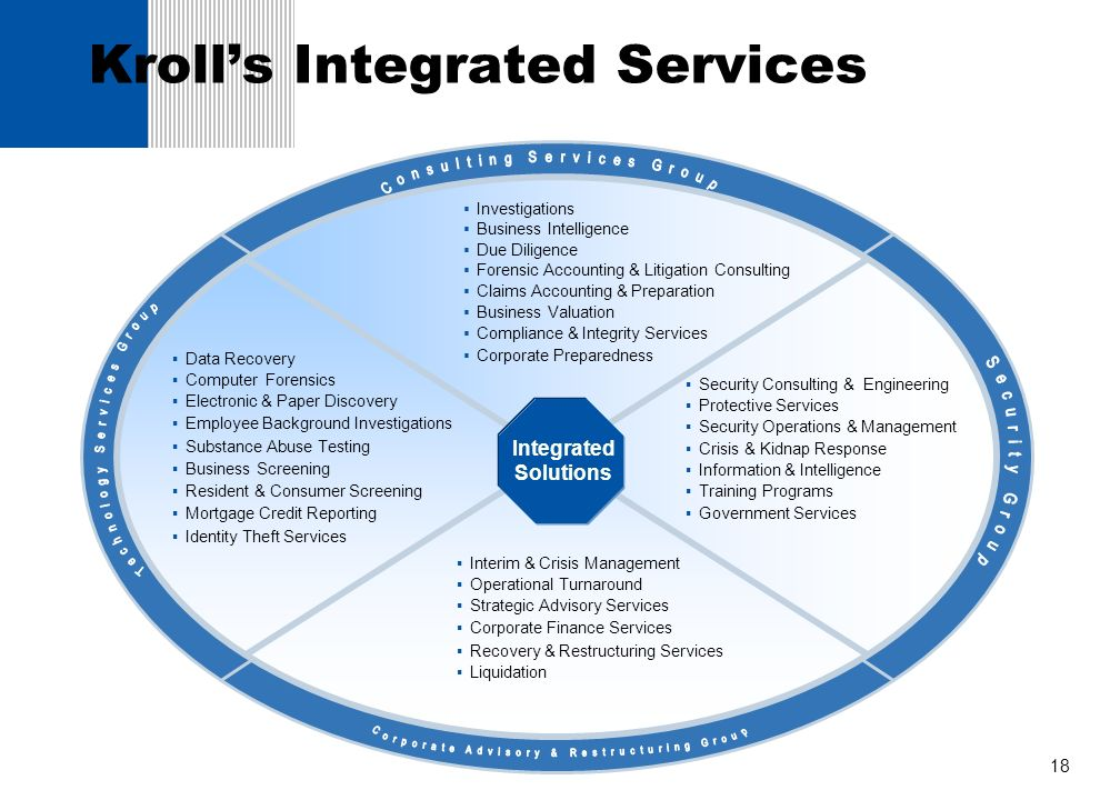 Kroll's Integrated Services